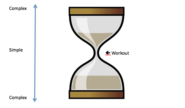 "The Pre and Post-Workout Nutrition ""Hourglass"""