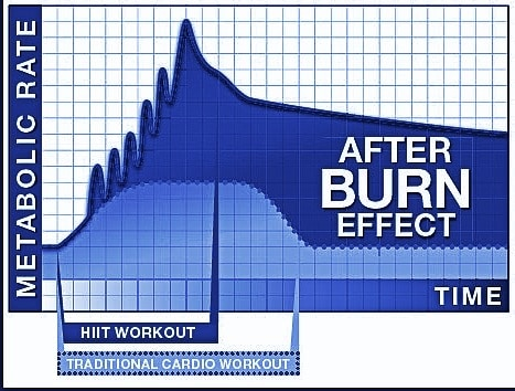 Afterburn Effect on Metabolism Chart