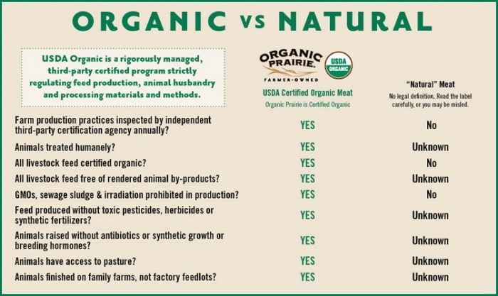 Conventional Vs Natural Vs Organic