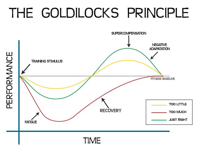 The Goldilocks Principle Graph