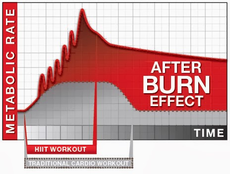 the-afterburn-effect