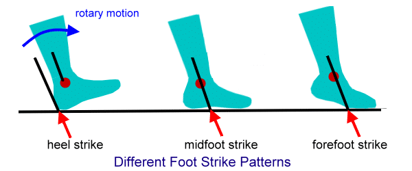 heel-strike-vs-forefoot-strike