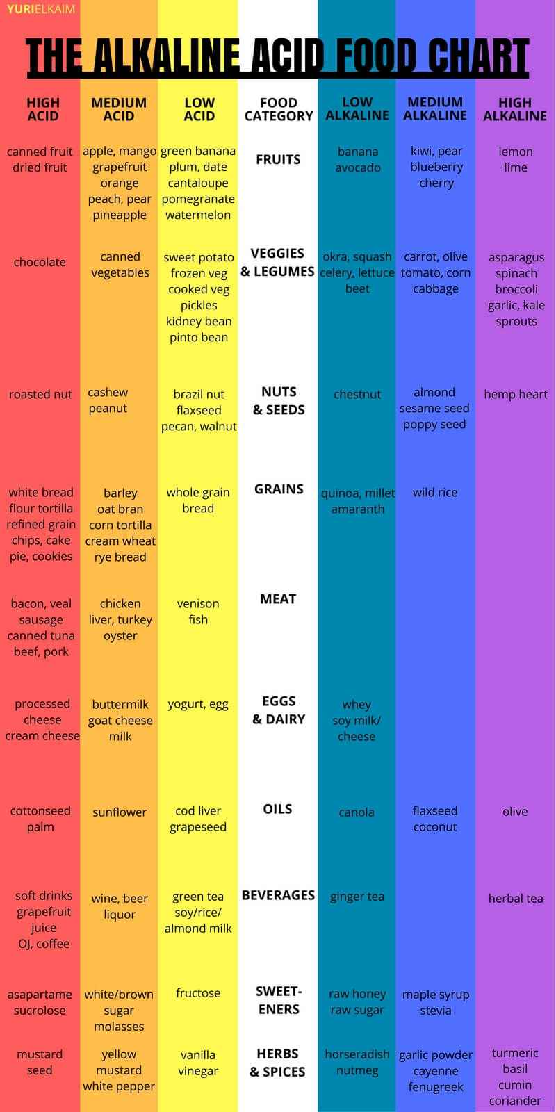 The alkaline acid food chart use this to rejuvenate your health